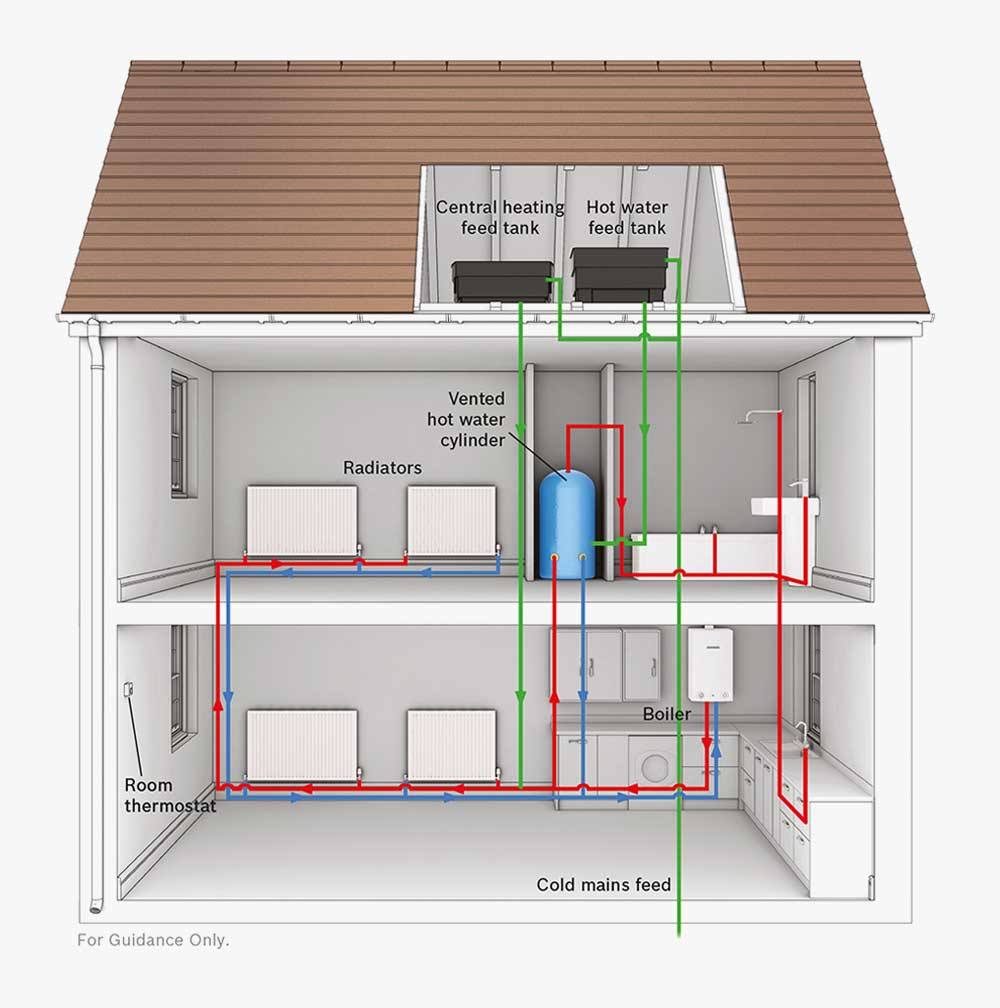 what is a regular boiler system