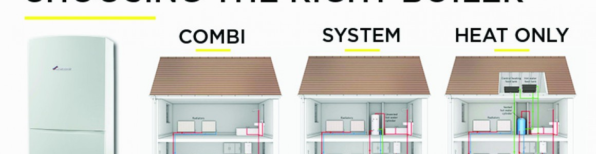 What is best type of boiler for my home?